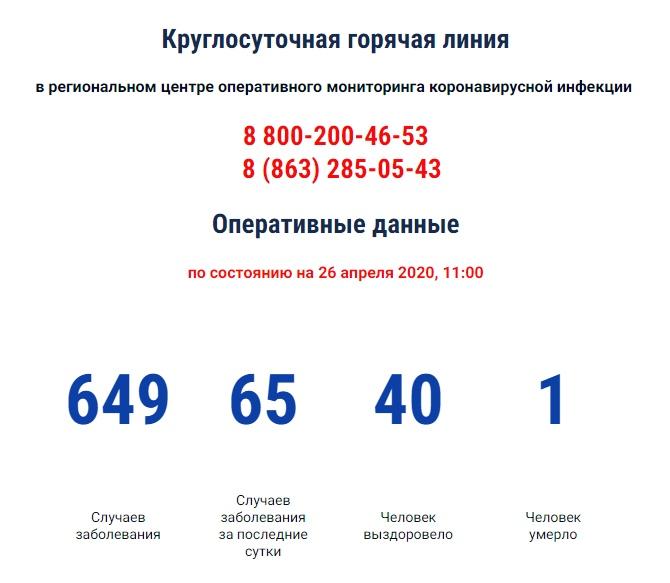 COVID-19: На Дону зарегистрировано 649 больных коронавирусом, 65 новых случаев, 1 выздоровевший под Таганрогом