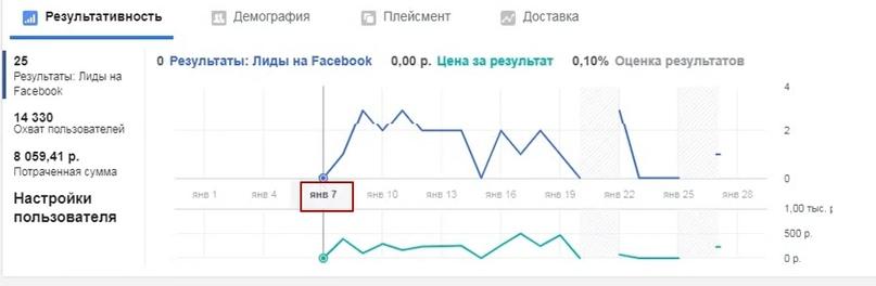 Настройка таргетированной рекламы instagram в нише установка видеонаблюдения., изображение №9