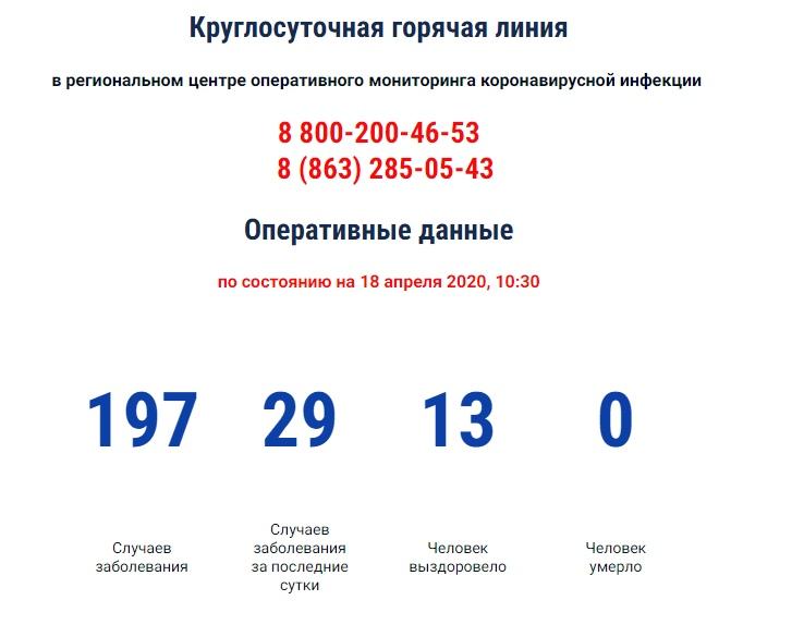 В Ростовской области коронавирус подтвержден у 197 человек, 29 новых случая за сутки