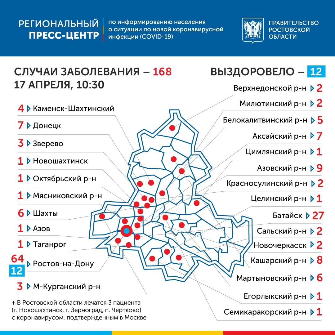 В Ростовской области коронавирус подтвержден у 168 человек, 23 новых случая за сутки