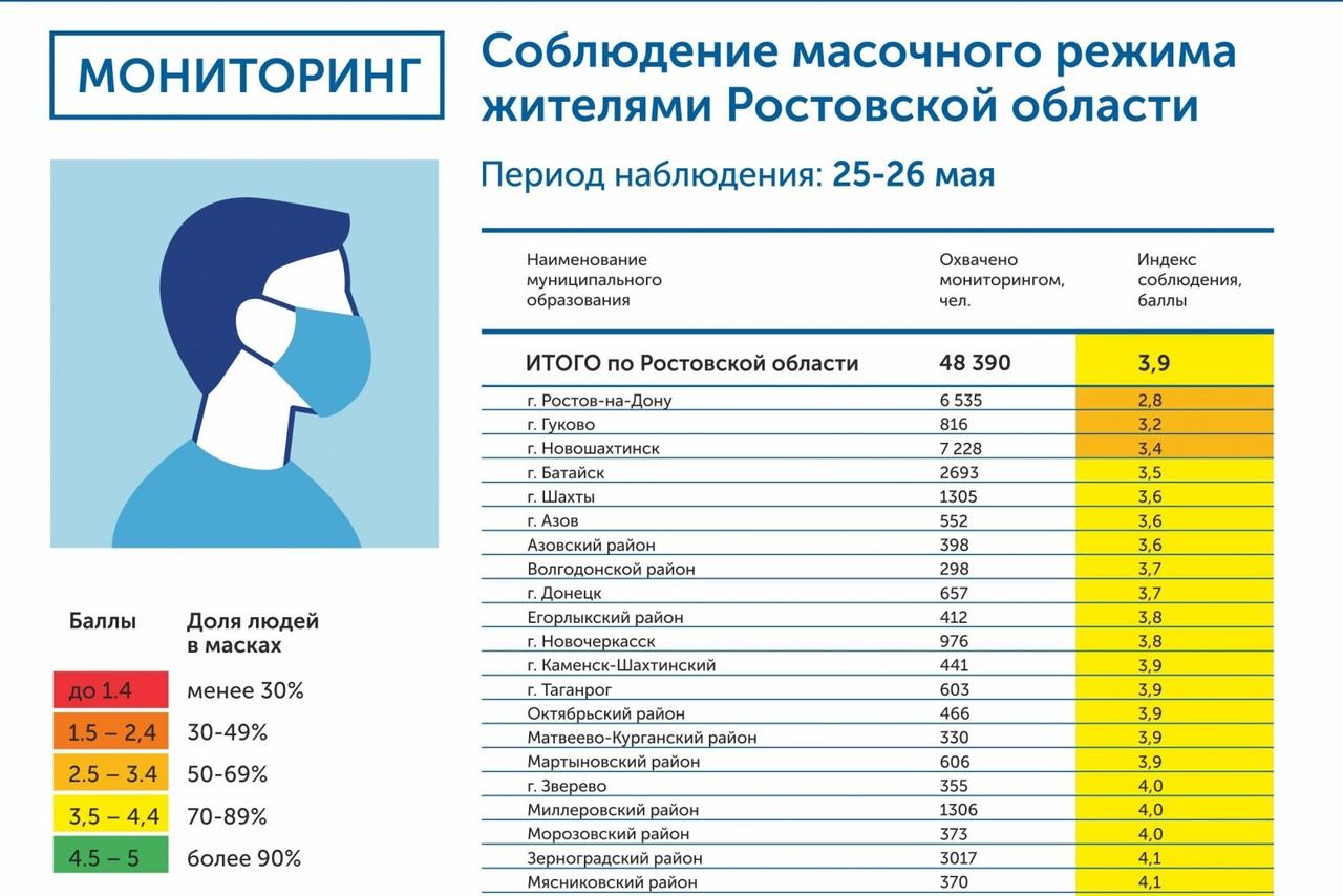 Итоги мониторинга масочного режима в Ростовской области за 25-26 мая