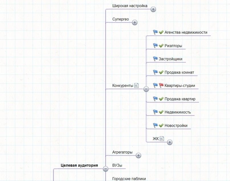 Скриншот части карты проекта