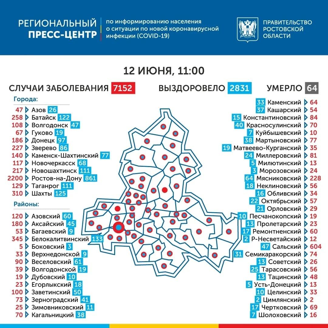 В Ростовской области число инфицированных COVID-19 превысило 7 тысяч
