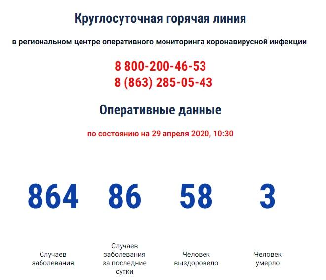 COVID-19: На Дону зарегистрировано 864 больных коронавирусом, 86 новых случаев, трое умерших