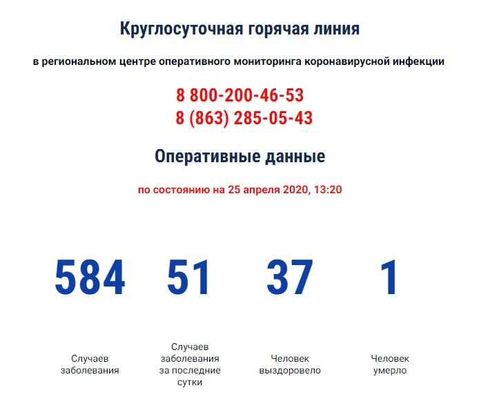 COVID-19: В Ростовской области зарегистрировано 584 больных коронавирусом, 51 новый случай, 1 умерший